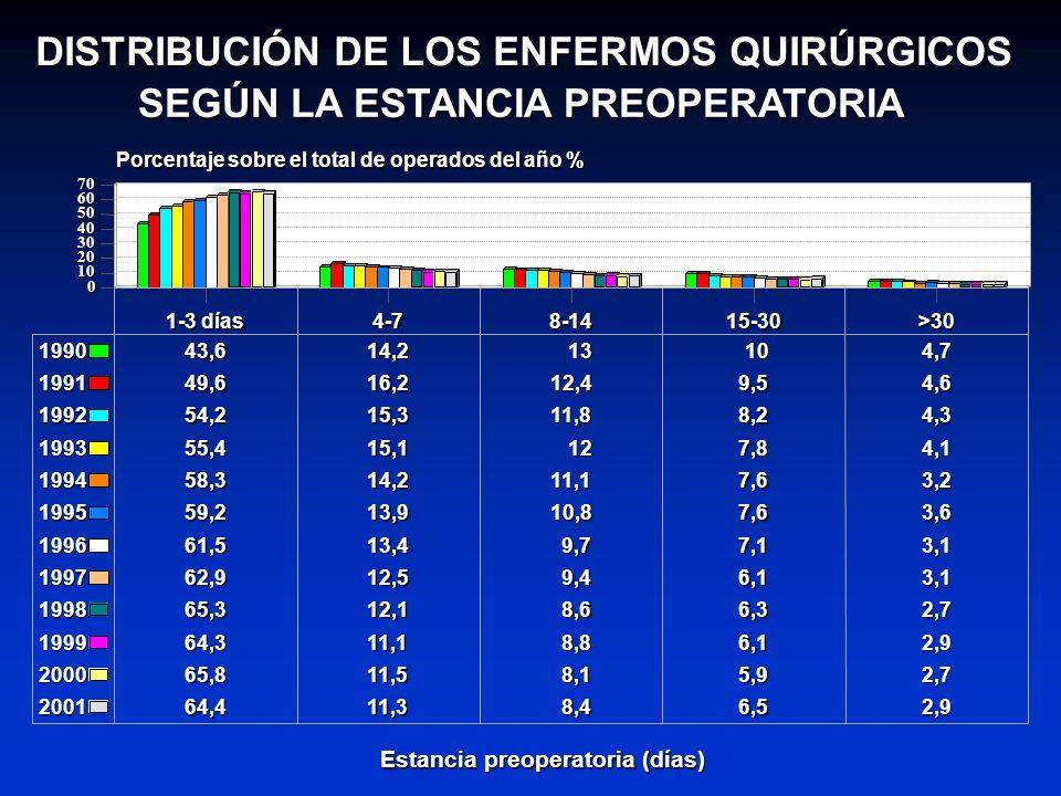 DISTRIBUCIÓN DE LOS ENFERMOS QUIRÚRGICOS
