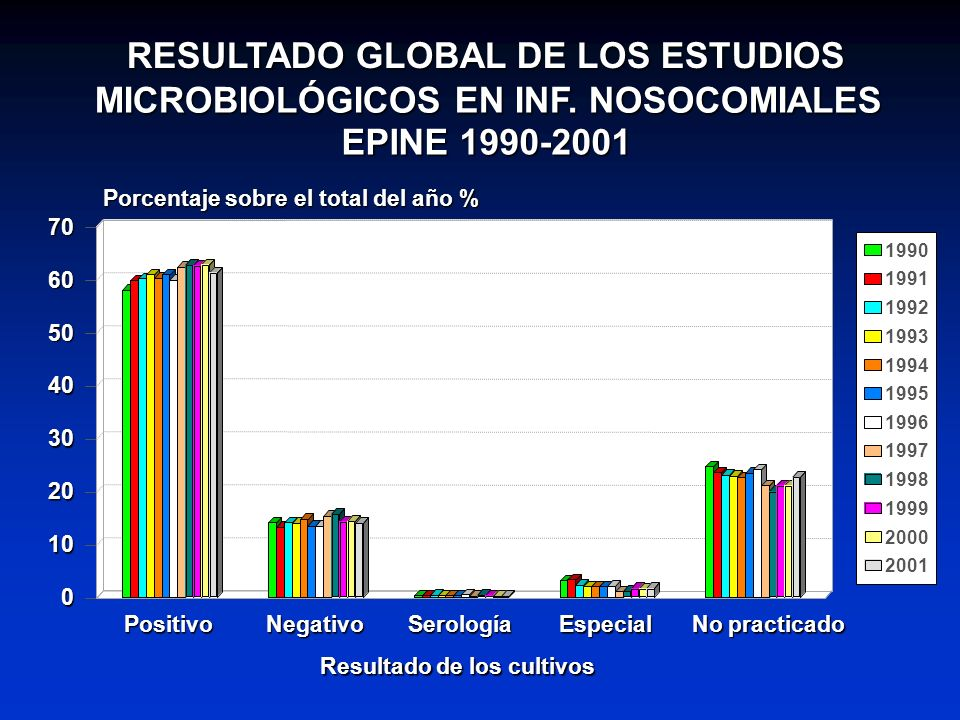 RESULTADO GLOBAL DE LOS ESTUDIOS MICROBIOLÓGICOS EN INF. NOSOCOMIALES