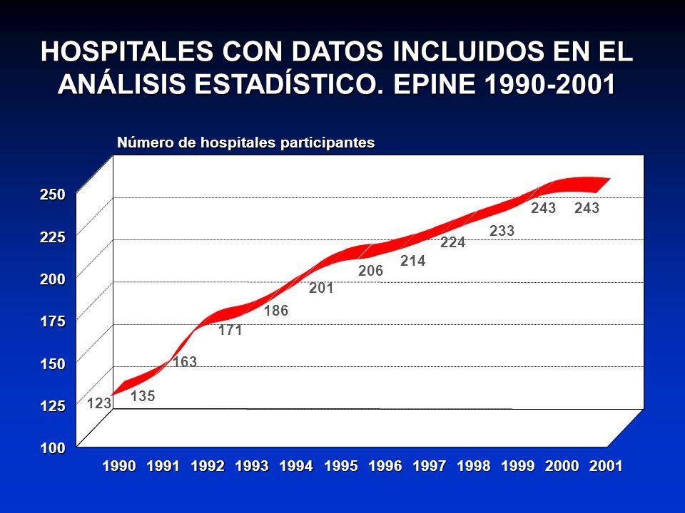 HOSPITALES CON DATOS INCLUIDOS EN EL