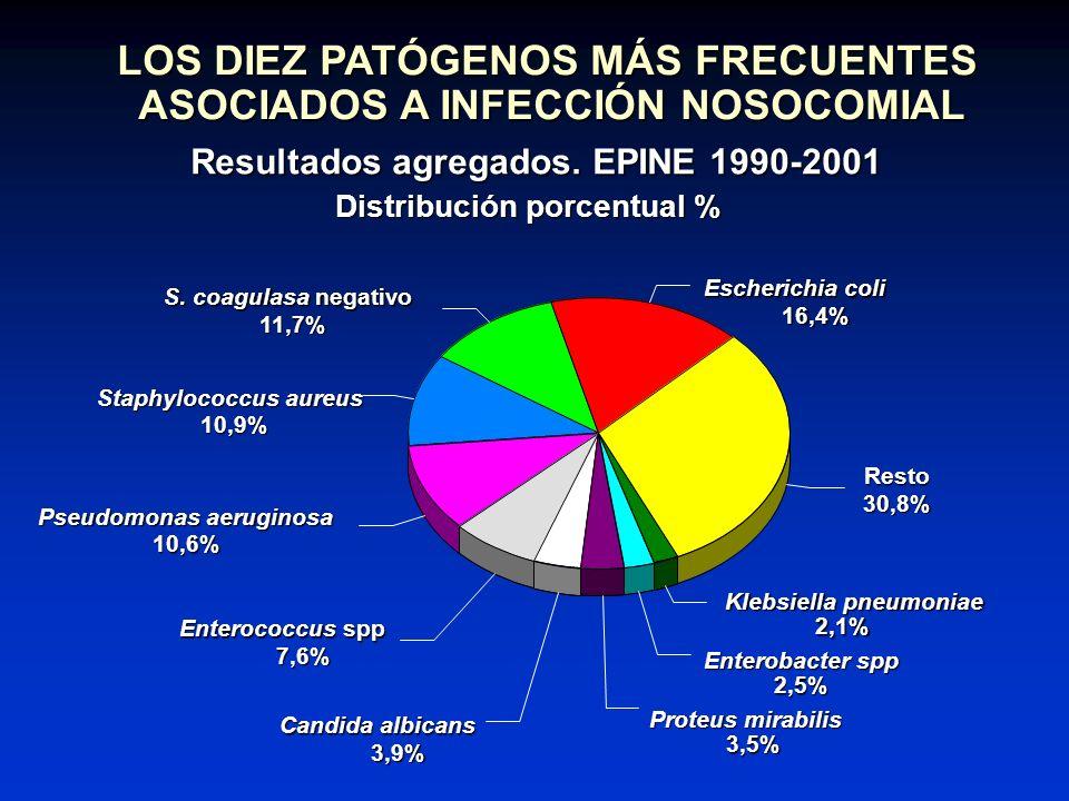 LOS DIEZ PATÓGENOS MÁS FRECUENTES ASOCIADOS A INFECCIÓN NOSOCOMIAL