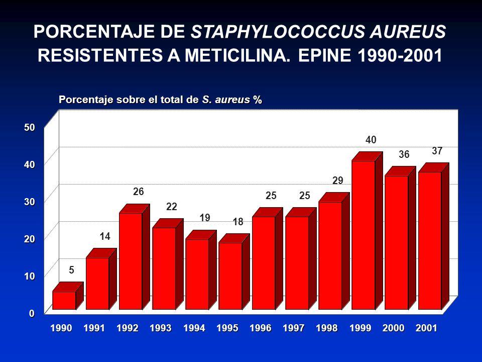 STAPHYLOCOCCUS AUREUS RESISTENTES A METICILINA. EPINE 1990-2001