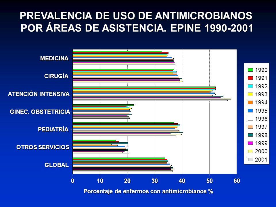 PREVALENCIA DE USO DE ANTIMICROBIANOS