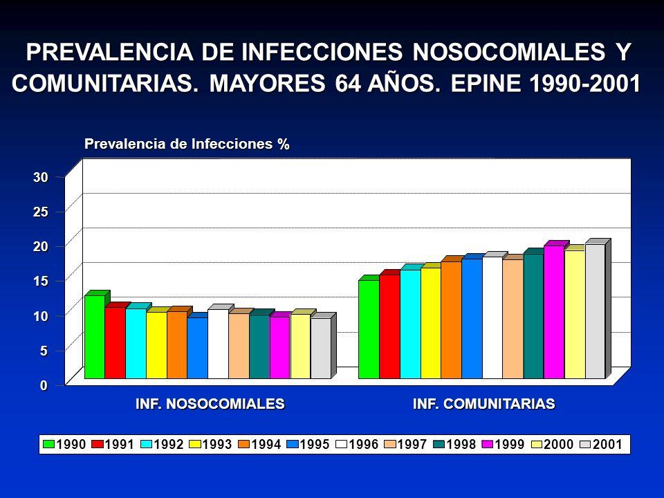 PREVALENCIA DE INFECCIONES NOSOCOMIALES Y