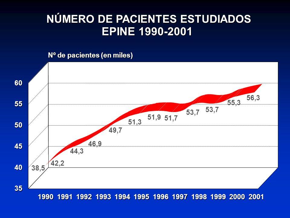 EPINE 1990-2001 NÚMERO DE PACIENTES ESTUDIADOS