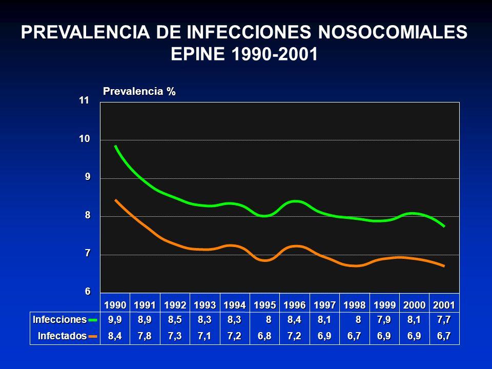 PREVALENCIA DE INFECCIONES NOSOCOMIALES EPINE 1990-2001