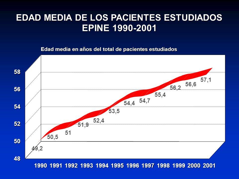 EPINE 1990-2001 EDAD MEDIA DE LOS PACIENTES ESTUDIADOS 58 57,1 56,6