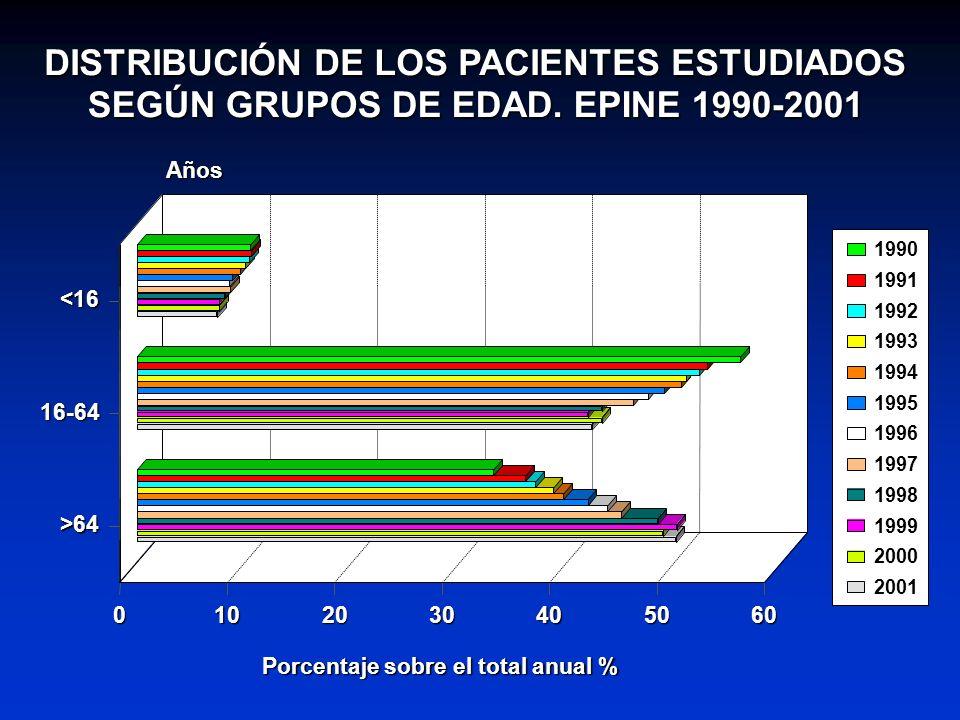 DISTRIBUCIÓN DE LOS PACIENTES ESTUDIADOS