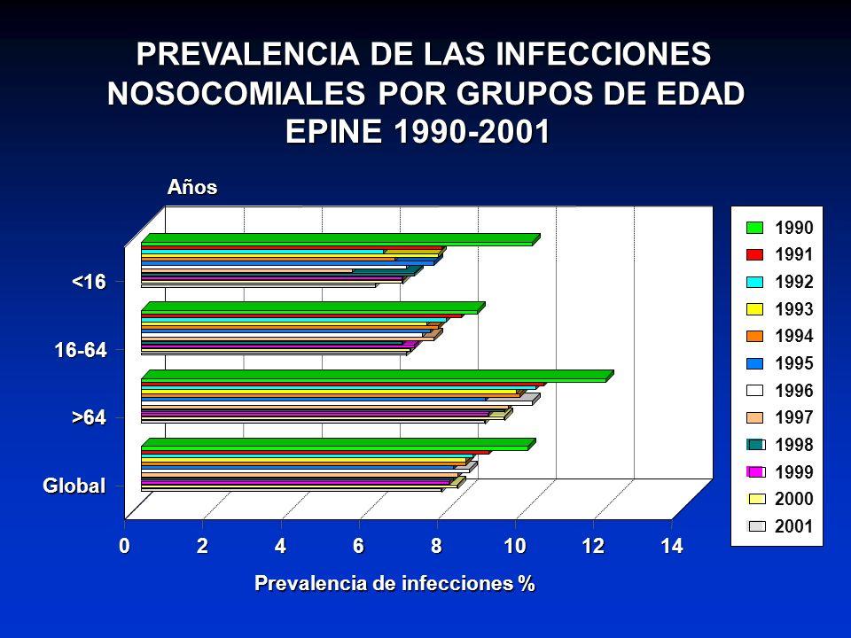 EPINE 1990-2001 PREVALENCIA DE LAS INFECCIONES