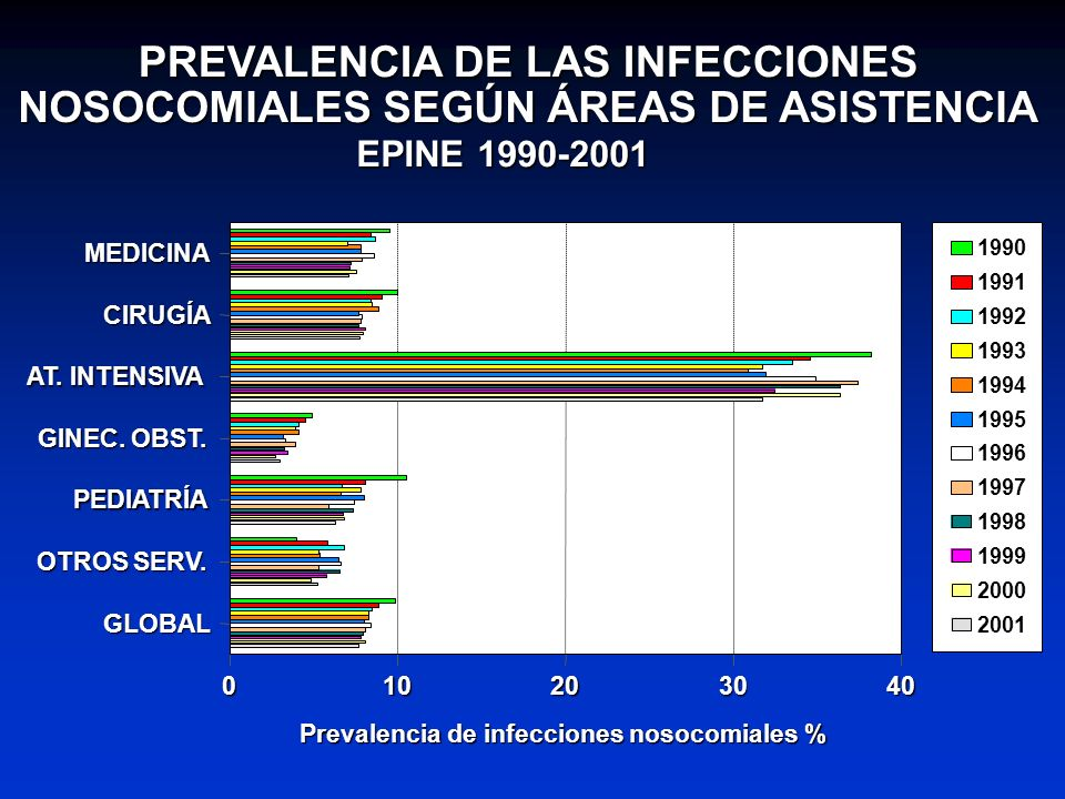 PREVALENCIA DE LAS INFECCIONES NOSOCOMIALES SEGÚN ÁREAS DE ASISTENCIA