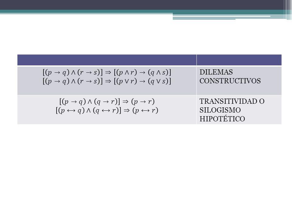 𝑝→𝑞 ∧ 𝑟→𝑠 ⇒ 𝑝∧𝑟 → 𝑞∧𝑠 𝑝→𝑞 ∧ 𝑟→𝑠 ⇒ 𝑝∨𝑟 → 𝑞∨𝑠. DILEMAS CONSTRUCTIVOS. 𝑝→𝑞 ∧ 𝑞→𝑟 ⇒ 𝑝→𝑟. 𝑝⟷𝑞 ∧ 𝑞⟷𝑟 ⇒ 𝑝⟷𝑟.