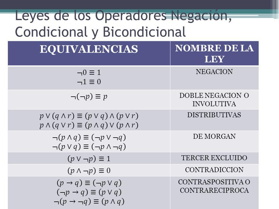 Leyes de los Operadores Negación, Condicional y Bicondicional