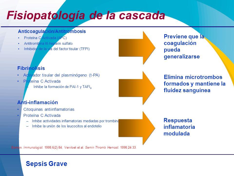 Fisiopatología de la cascada