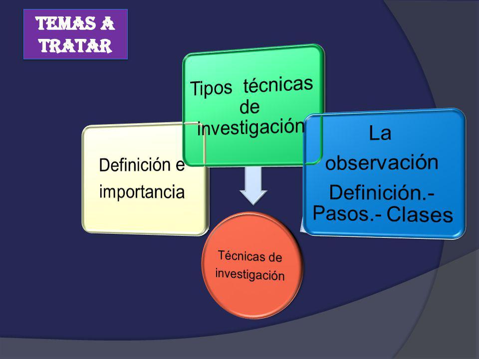 Definición e importancia Tipos técnicas de investigación La