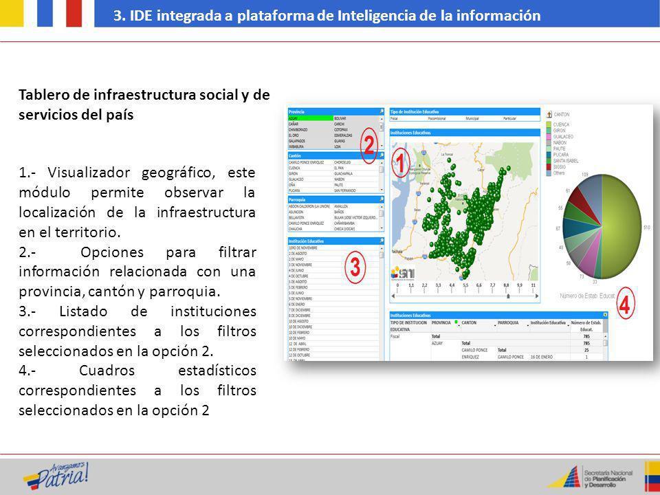 3. IDE integrada a plataforma de Inteligencia de la información