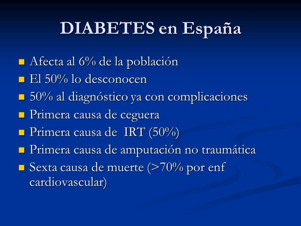DIABETES en España Afecta al 6% de la población El 50% lo desconocen