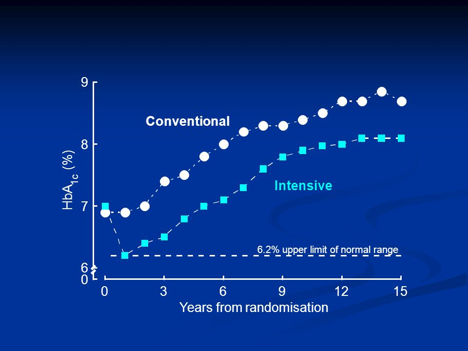 Years from randomisation Conventional