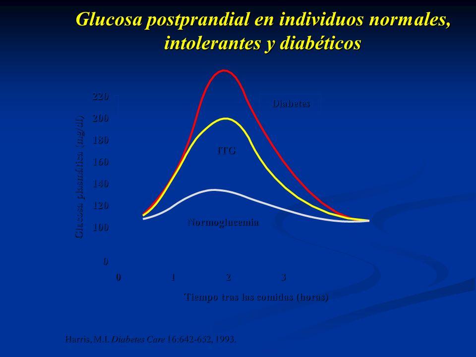 Glucosa postprandial en individuos normales, intolerantes y diabéticos