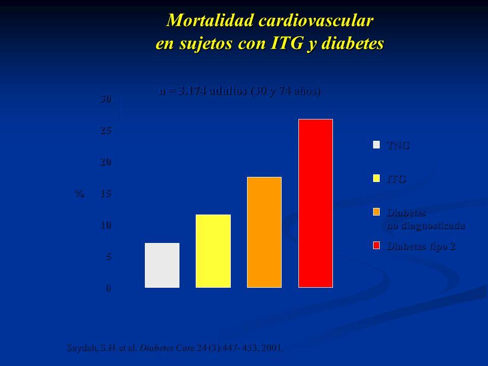 Mortalidad cardiovascular en sujetos con ITG y diabetes