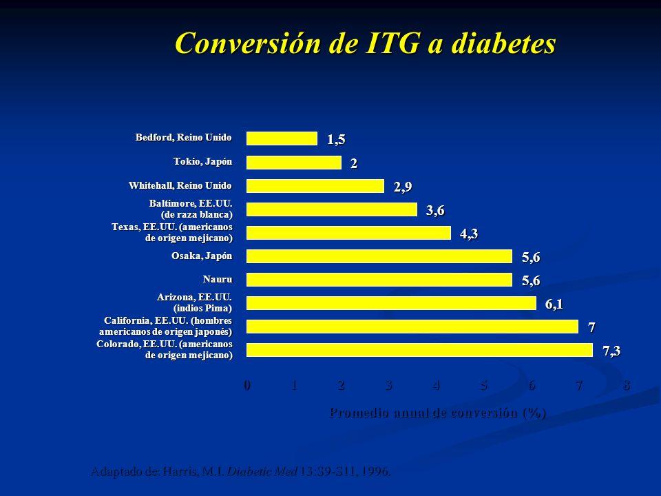Conversión de ITG a diabetes Promedio anual de conversión (%)