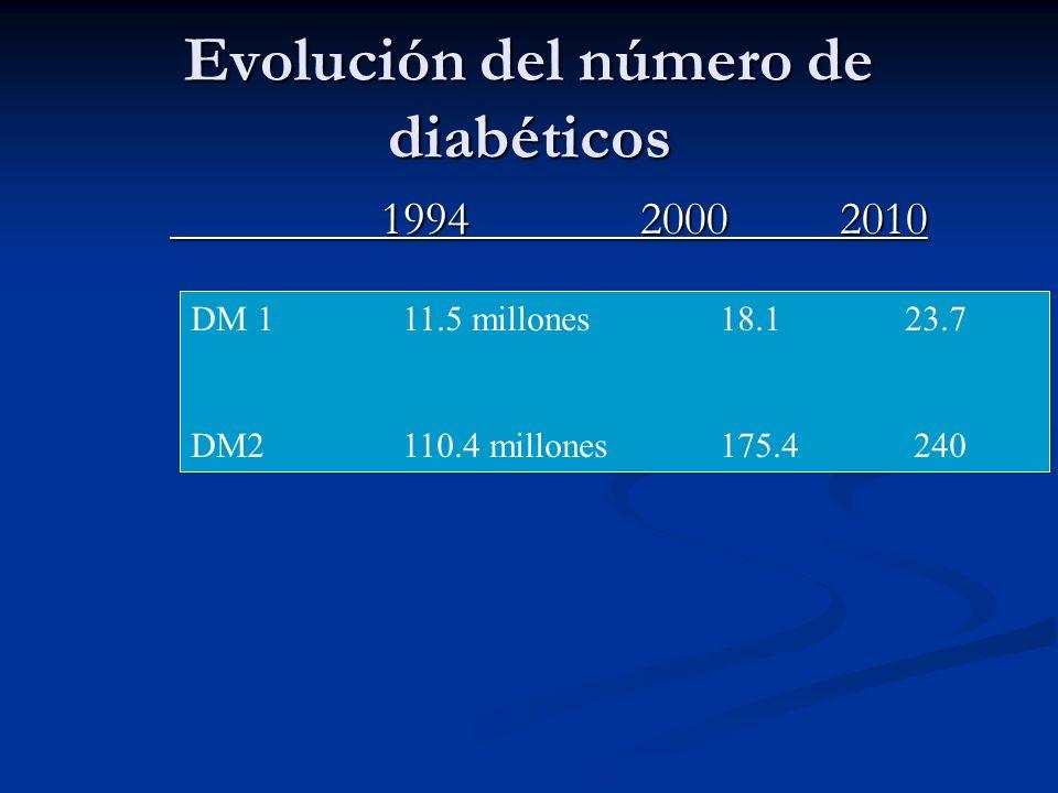 Evolución del número de diabéticos