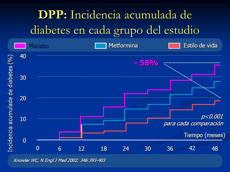 DPP: Incidencia acumulada de diabetes en cada grupo del estudio