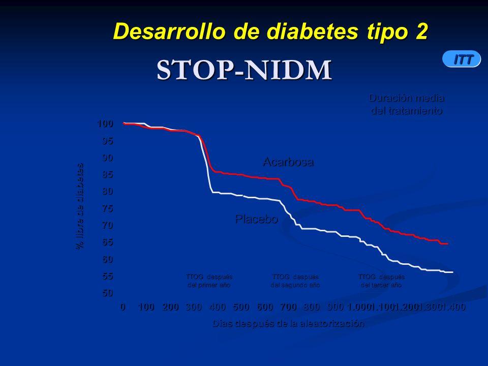 Desarrollo de diabetes tipo 2 Días después de la aleatorización