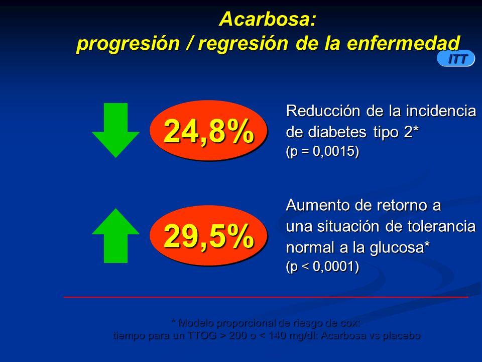 Acarbosa: progresión / regresión de la enfermedad