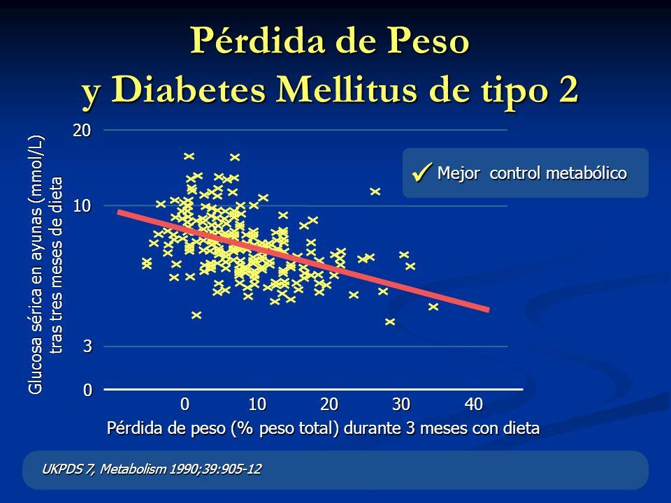 Pérdida de Peso y Diabetes Mellitus de tipo 2