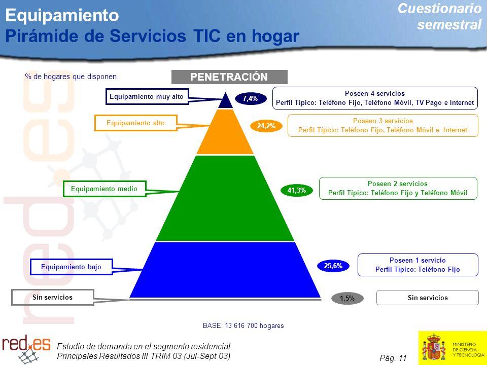 Equipamiento Pirámide de Servicios TIC en hogar