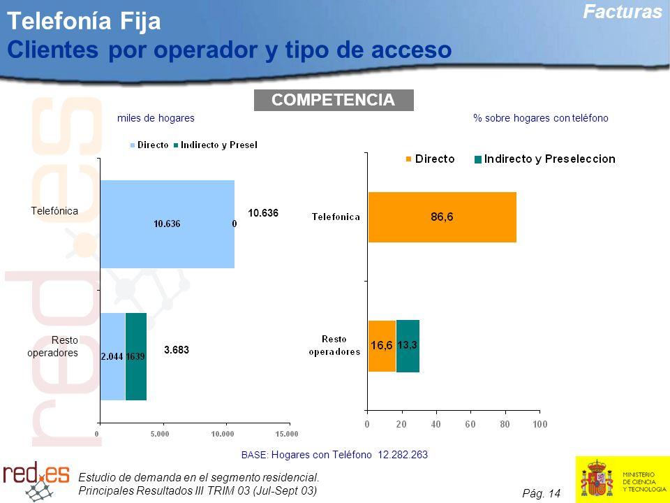 Telefonía Fija Clientes por operador y tipo de acceso