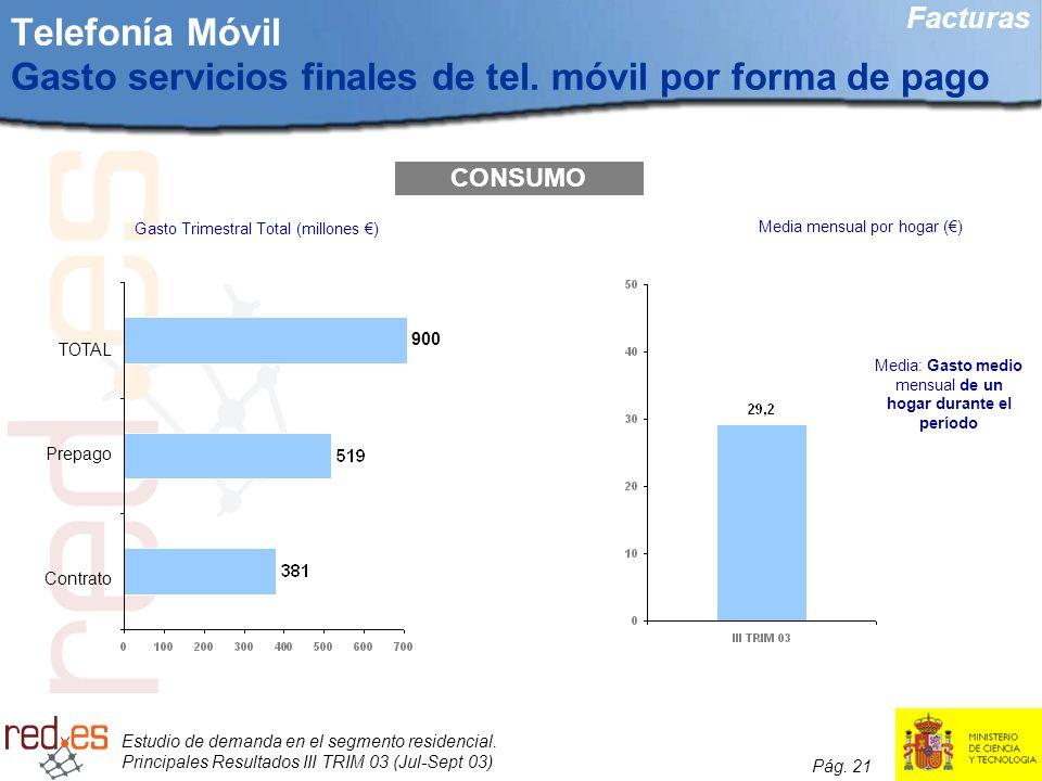 Telefonía Móvil Gasto servicios finales de tel. móvil por forma de pago