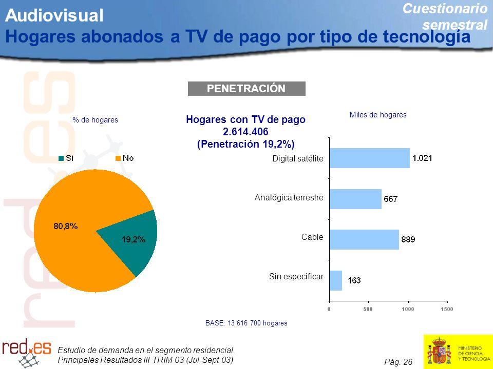 Audiovisual Hogares abonados a TV de pago por tipo de tecnología