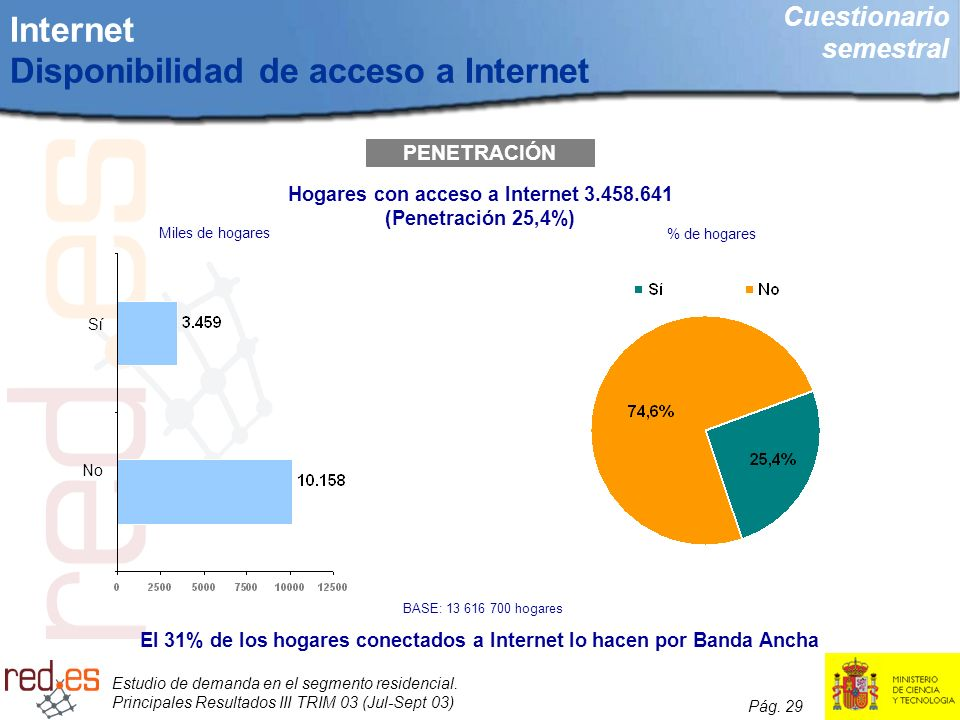 Internet Disponibilidad de acceso a Internet