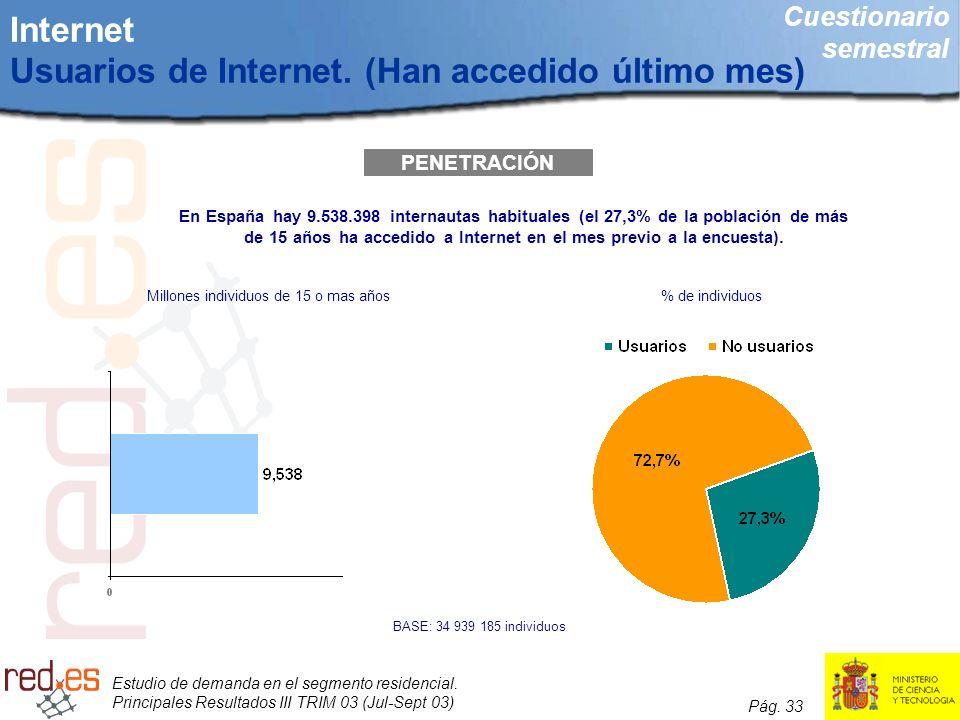 Internet Usuarios de Internet. (Han accedido último mes)