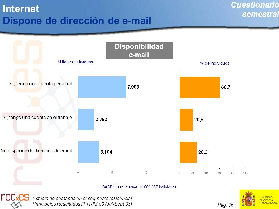 Internet Dispone de dirección de e-mail