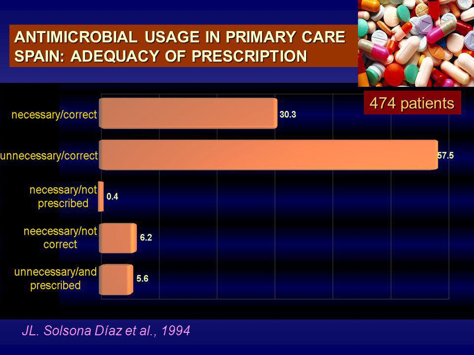 ANTIMICROBIAL USAGE IN PRIMARY CARE SPAIN: ADEQUACY OF PRESCRIPTION