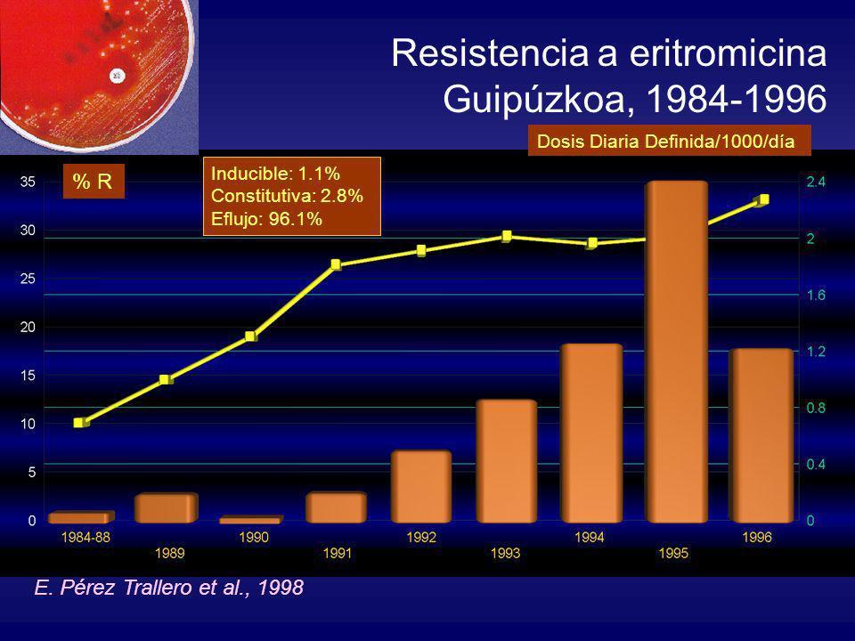 Resistencia a eritromicina Guipúzkoa, 1984-1996