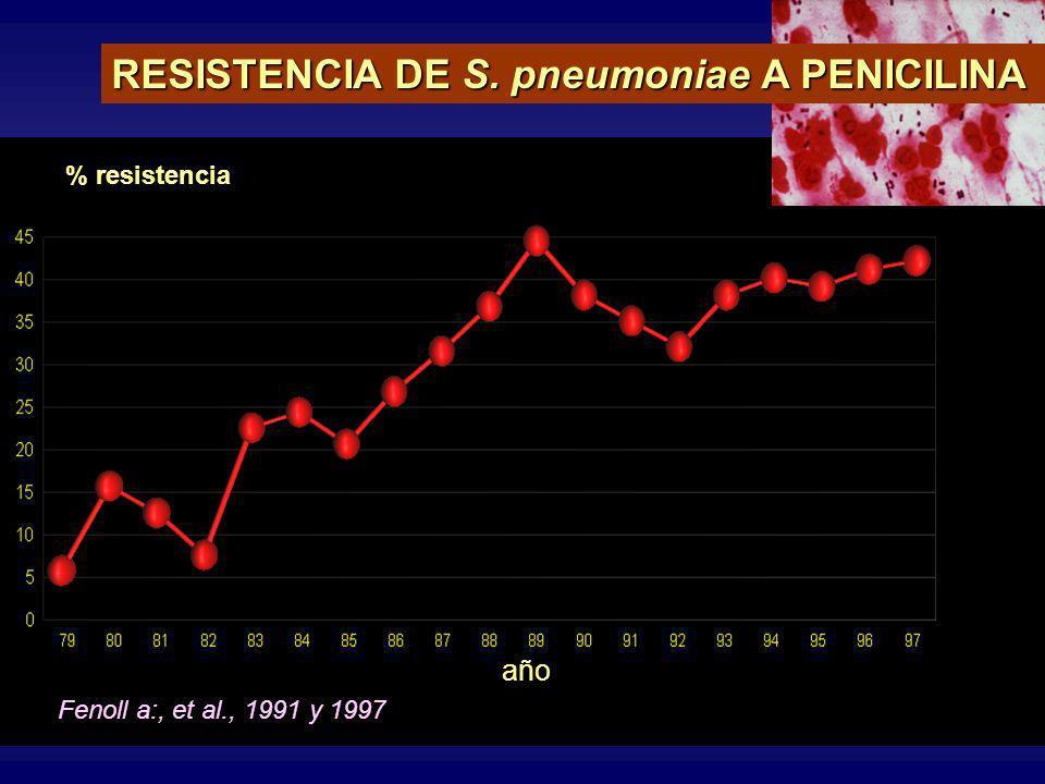 RESISTENCIA DE S. pneumoniae A PENICILINA