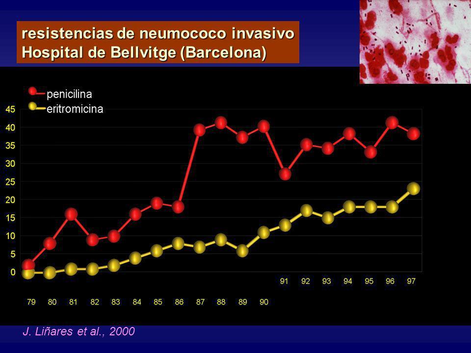 resistencias de neumococo invasivo Hospital de Bellvitge (Barcelona)