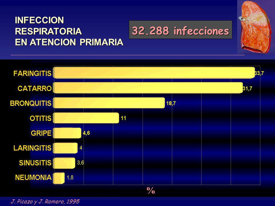 32.288 infecciones INFECCION RESPIRATORIA EN ATENCION PRIMARIA %