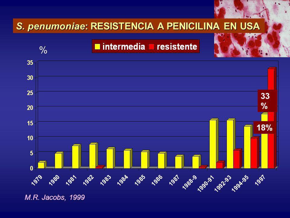 S. penumoniae: RESISTENCIA A PENICILINA EN USA