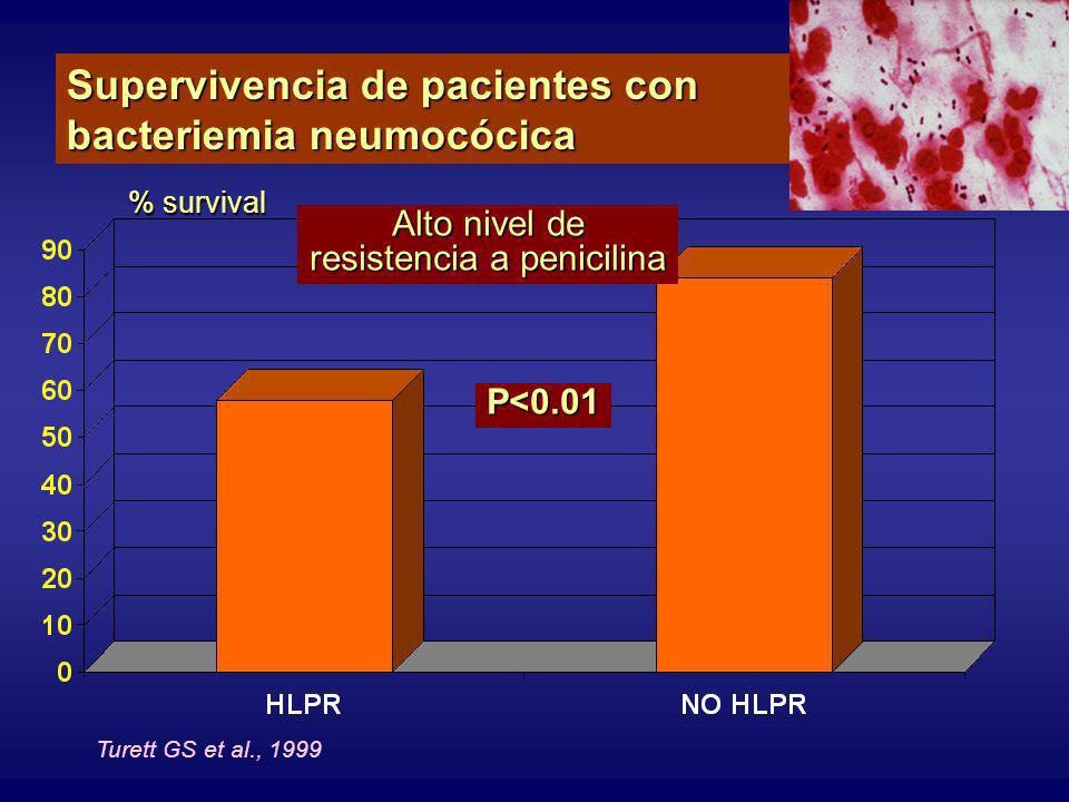 resistencia a penicilina