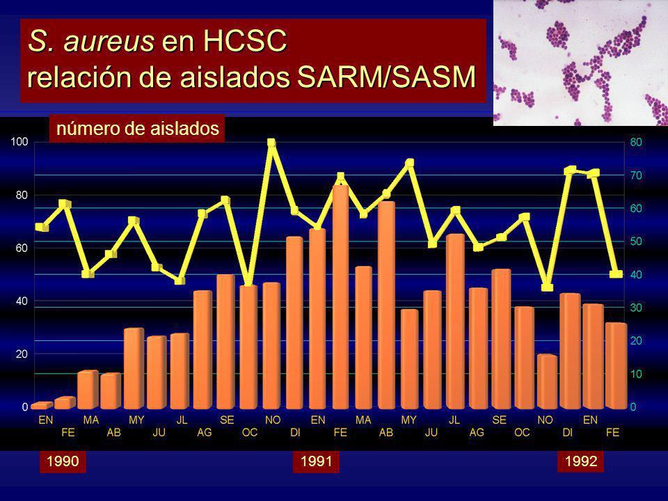 S. aureus en HCSC relación de aislados SARM/SASM