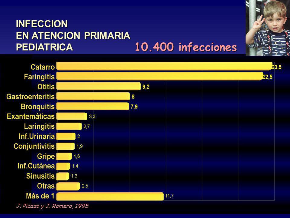 10.400 infecciones INFECCION EN ATENCION PRIMARIA PEDIATRICA