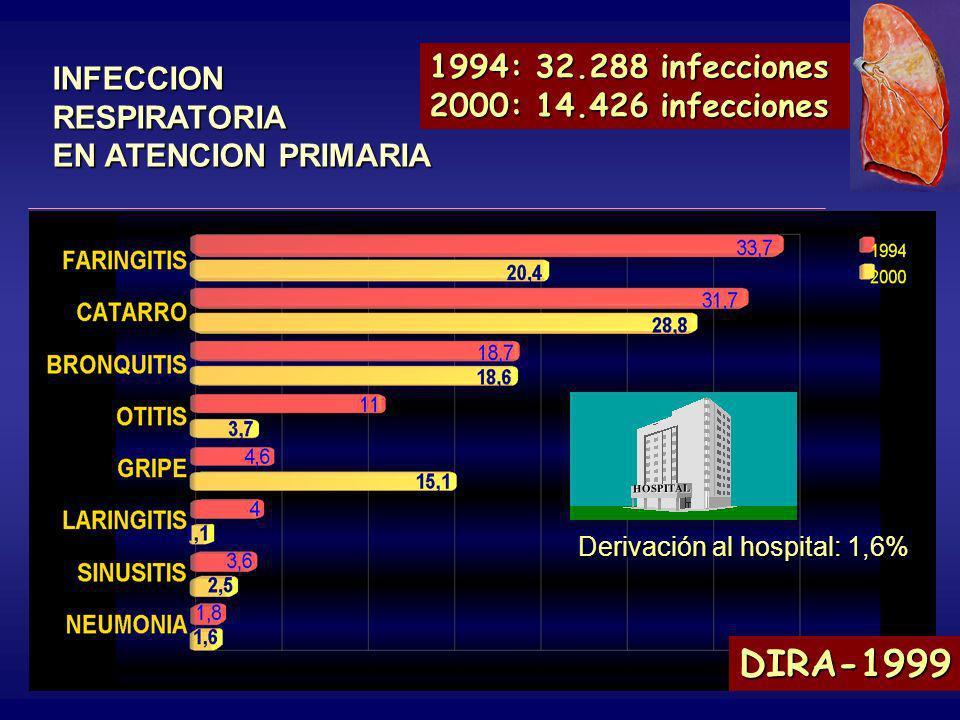 1994: 32.288 infecciones 2000: 14.426 infecciones. INFECCION RESPIRATORIA EN ATENCION PRIMARIA. Derivación al hospital: 1,6%
