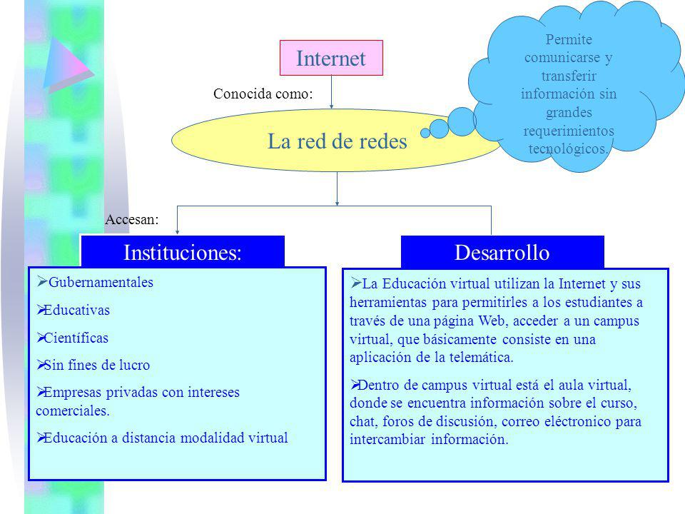 Internet La red de redes Instituciones: Desarrollo Gubernamentales
