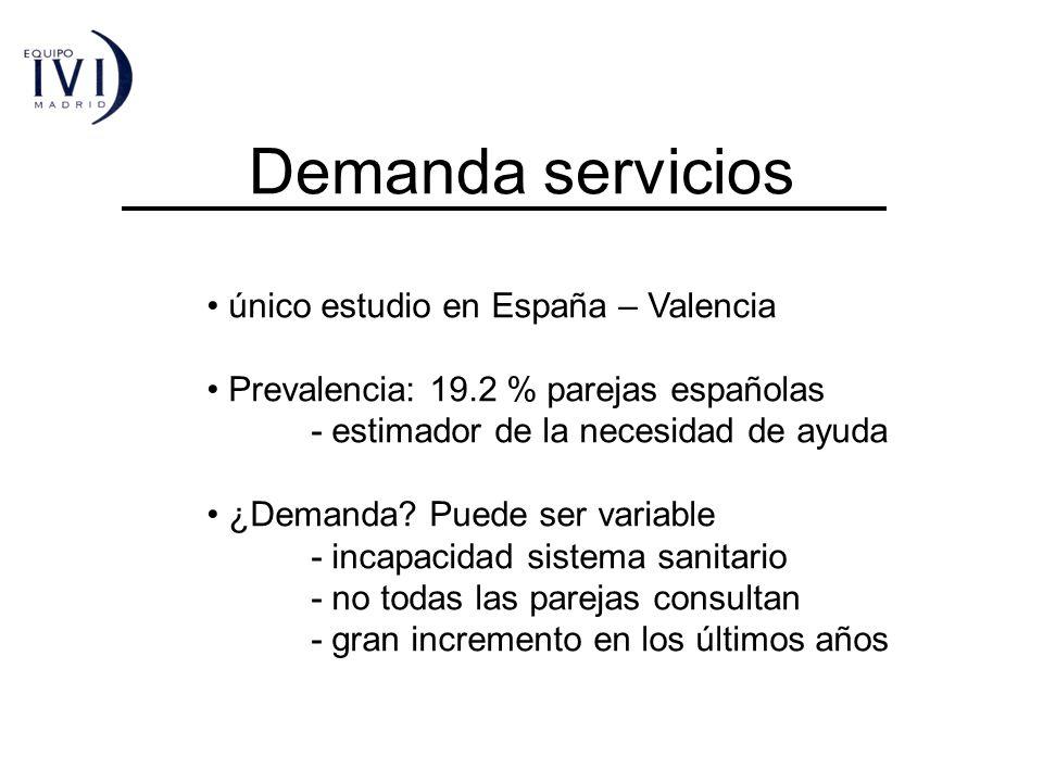 Demanda servicios único estudio en España – Valencia