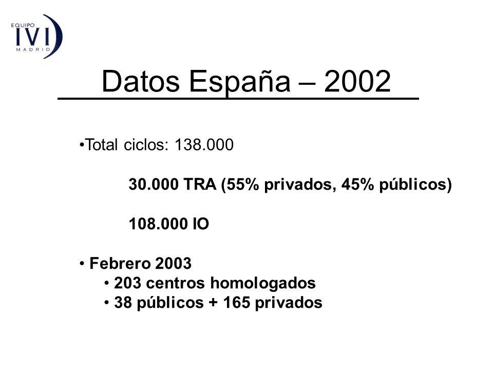 Datos España – 2002 Total ciclos: 138.000