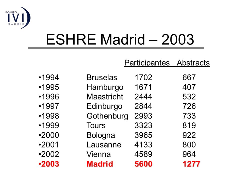 ESHRE Madrid – 2003 Participantes Abstracts 1994 Bruselas