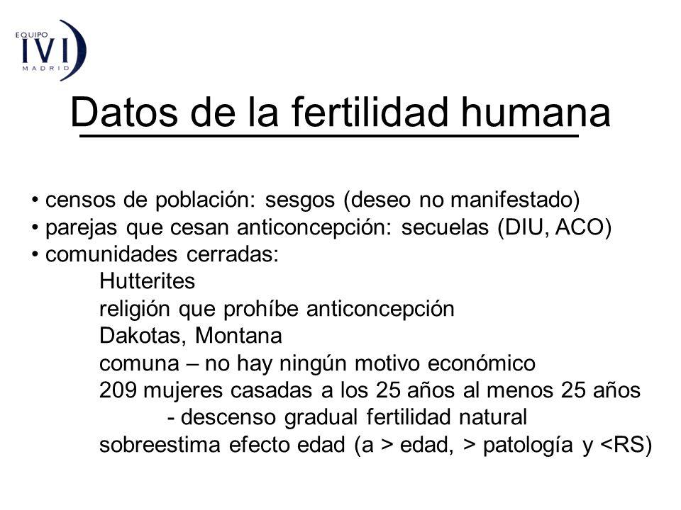 Datos de la fertilidad humana